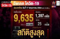 タイでコロナ感染が過去最多の9635人