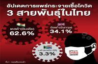タイで変異ウイルスのデルタ株が席巻 感染者急増の背景