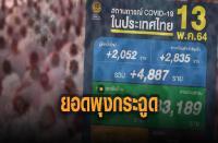 今日の新規陽性者が4887人に急増、バンコクの刑務所で大規模感染