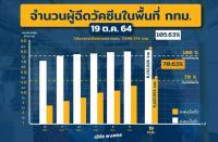 バンコクの人口の7割がワクチン接種2回完了、11月1日から外国人に開放